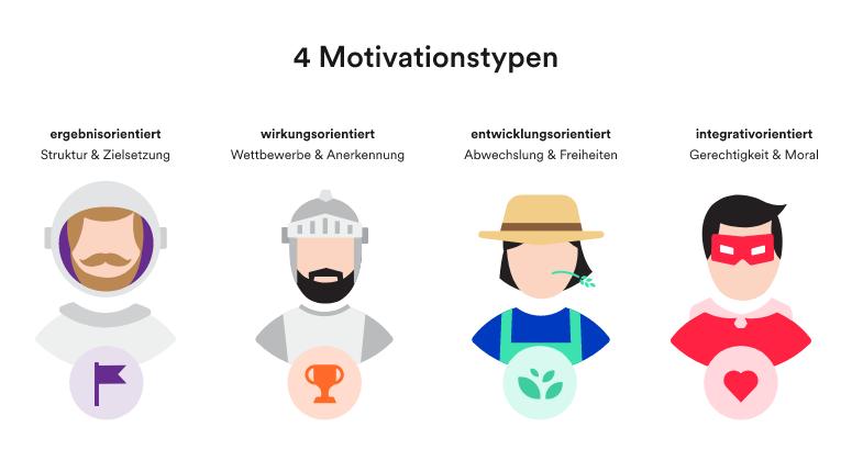 Vier Motivationstypen Avatare